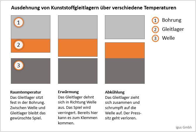 Verhalten von Kunststoffgleitlagern unter Temperatureinfluss