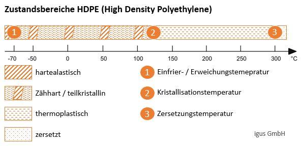 Zustandsbereiche des teilkristallinen Kunststoffs Polyethylen