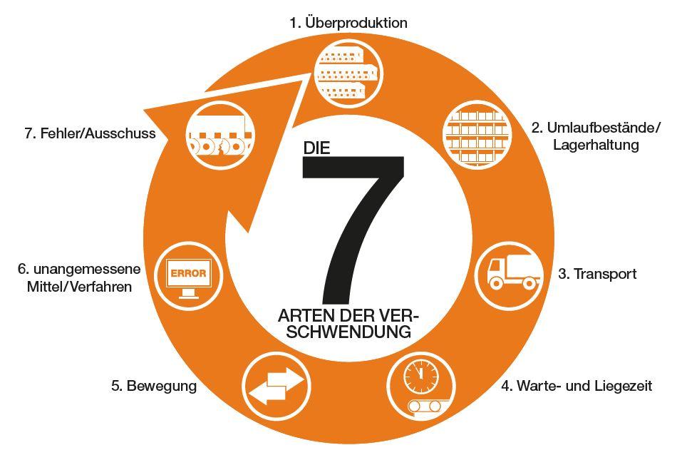 leangedanke - die sieben Arten der Verschwendung