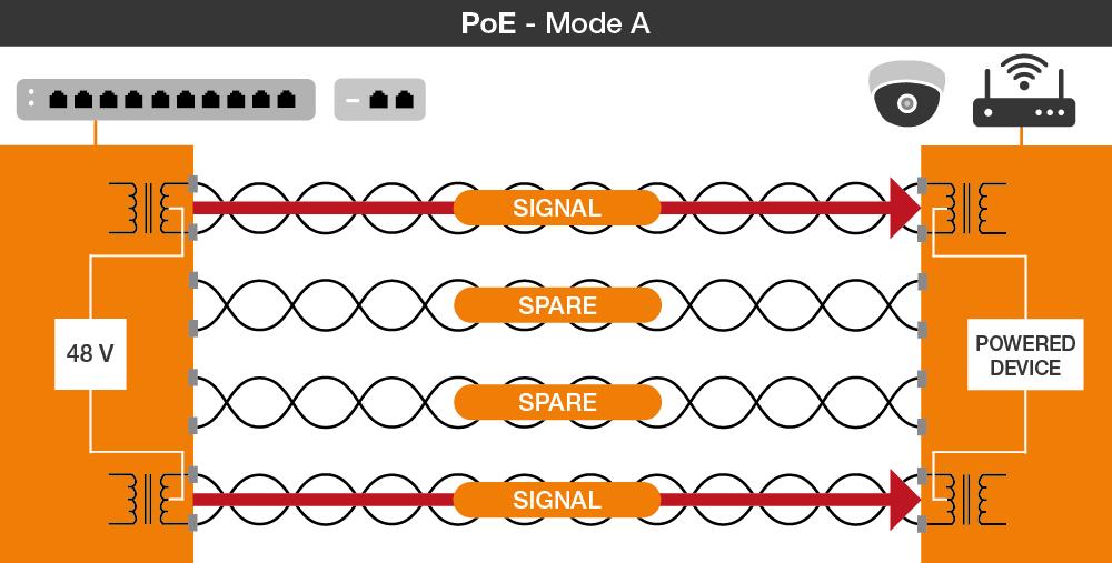 PoE Mode A