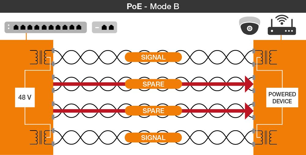 PoE Mode B