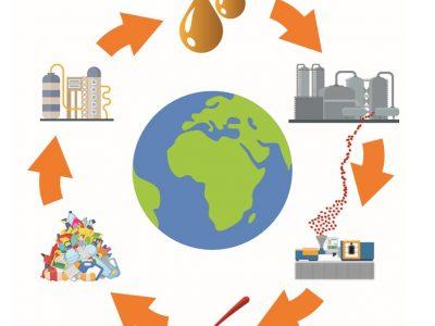 Recycling Energieketten