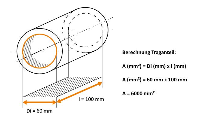 Berechnung des Traganteils eines zylindrischen Gleitlagers (Quelle: igus GmbH)