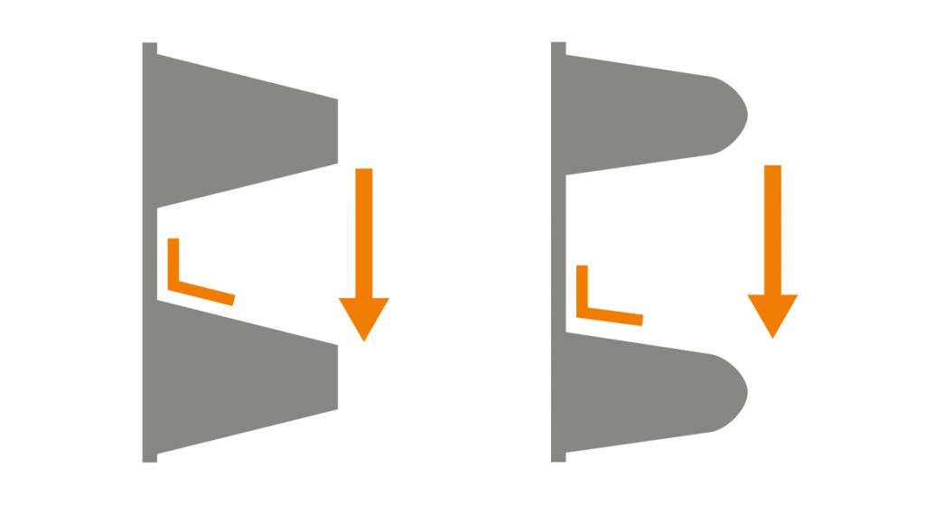 links: steiler Flankenwinkel, Standard-Geometrie rechts: flacher Flankenwinkel, dryspin® Geometrie