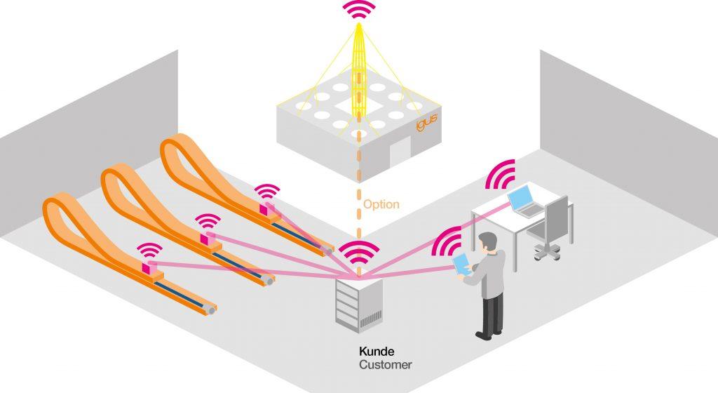 smart factory mit dem Internet der Dinge